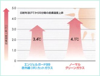 皮膚温度低減効果